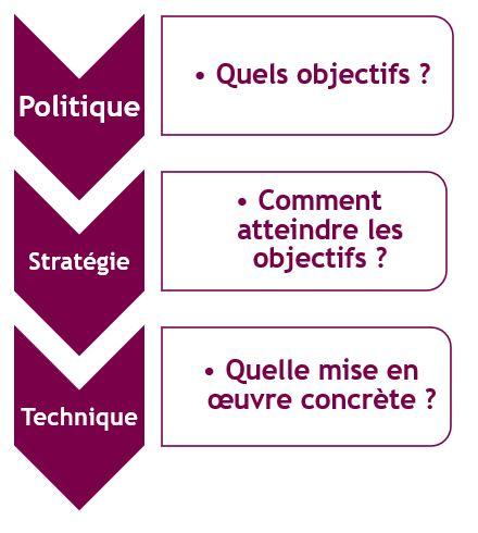 Politique achat (1)